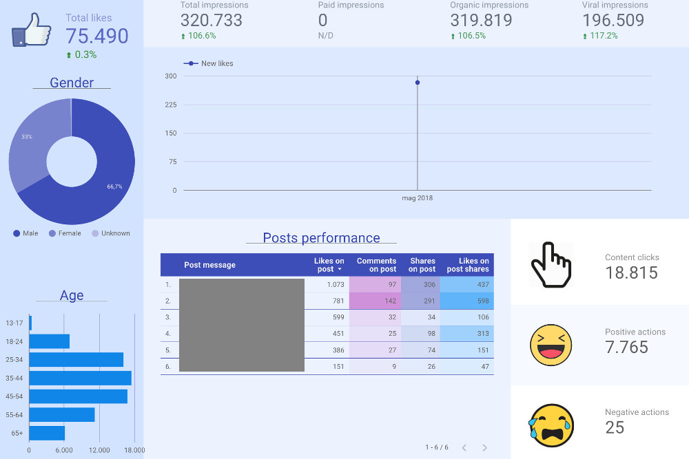 Report per le pagine facebook (e non soltanto) più d'impatto con Google Data Studio