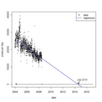 Grafico dei post su Usenet