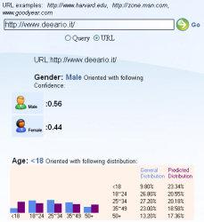Demographics Prediction