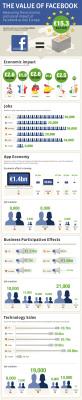 Facebook e l'impatto sull'economia europea
